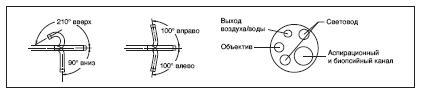 http://www.bimk-cardio.ru/images/oly_endoscopes/fibro/gif-xpe3sc.jpg