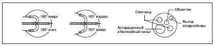http://www.bimk-cardio.ru/images/oly_endoscopes/fibro/pcf-e3sc.jpg